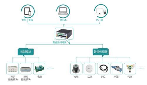 重庆物联网PLC控制柜24小...