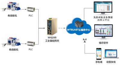 重庆工厂房物联网控制系统