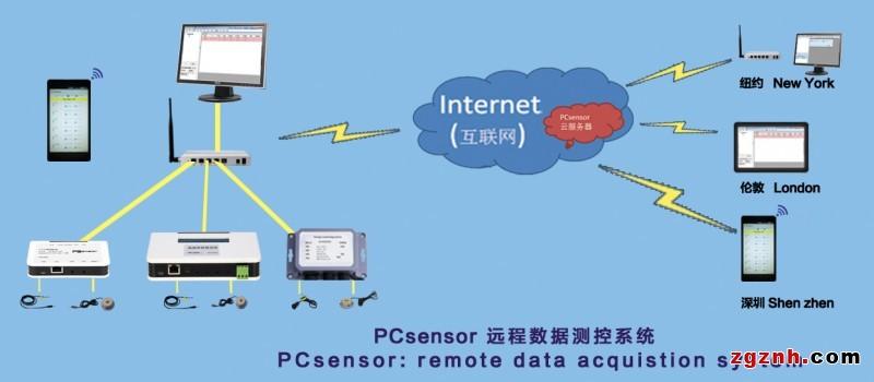 重庆温湿度手机远程监控