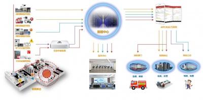 重庆物联网信息化平台管理