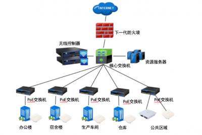 重庆智慧工厂系统集成物联网