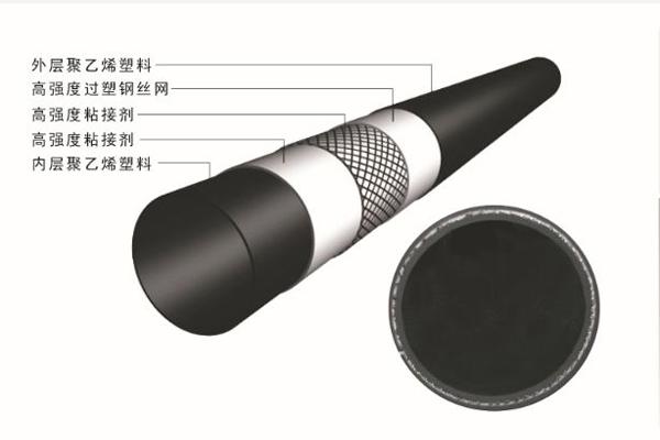 钢丝骨架塑料复合管