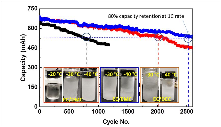 钠离子电池电解质的工程优化方法取得进展