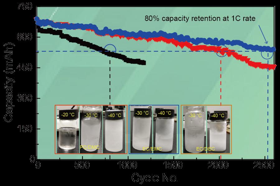 钠创新能源团队:一种超长循环寿命和安全性的钠离子电池电解液工程优化方法