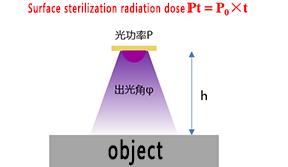 Selection of light output angle of deep UV LED lamp beads