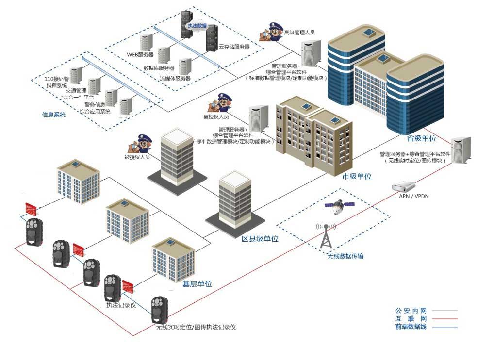 公安4G高清执法记录仪综合管理平台解决方案