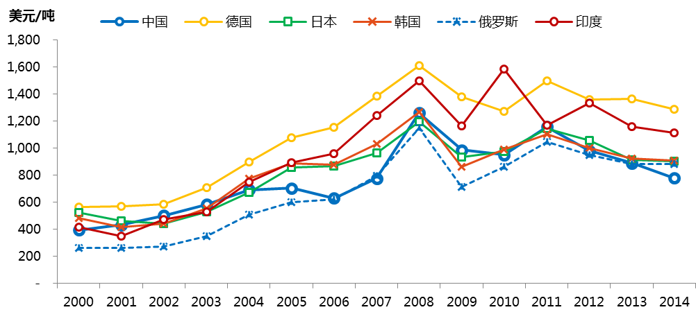 Average prices of steel exports from major countries