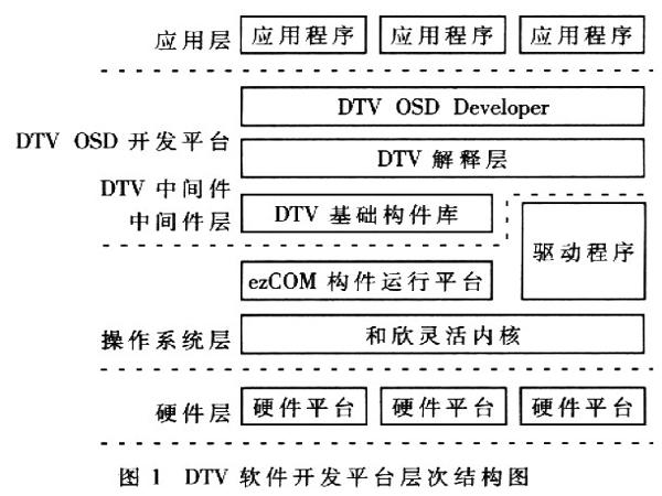 昆山嵌入式开发 嵌入式操作系统常见的几种分类