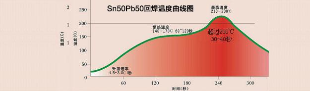 有铅回流焊温度曲线