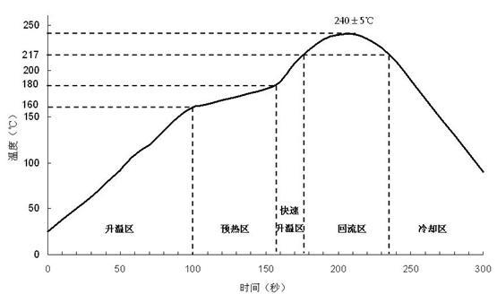 无铅回流焊温度曲线