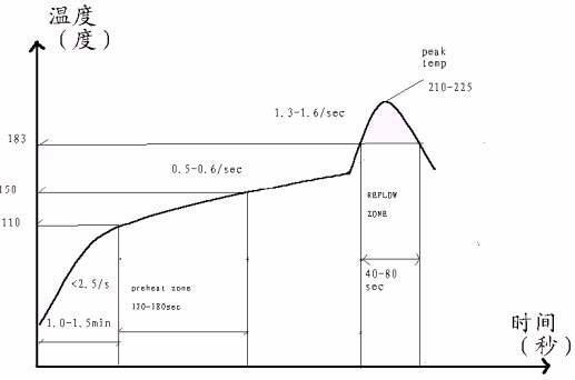 回流焊温度曲线