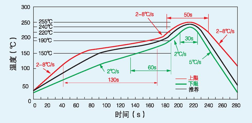 回流焊炉设定温度与实际温度的差异