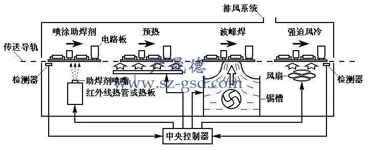 波峰焊工作原理