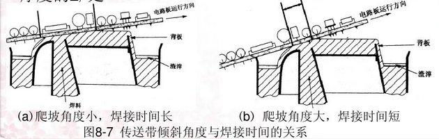 波峰焊爬坡角度