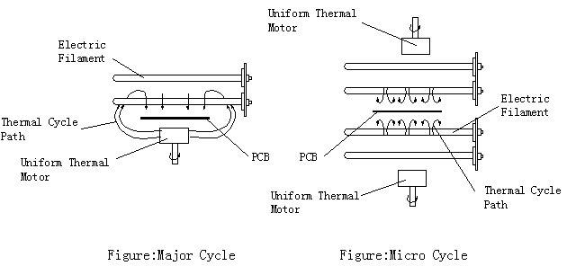 热风回流焊加热原理