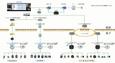 隧道安全监控系统/隧道瓦斯监控系统
