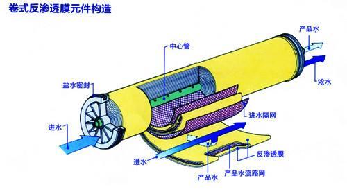 9反渗透膜