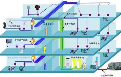 综合布线系统概述