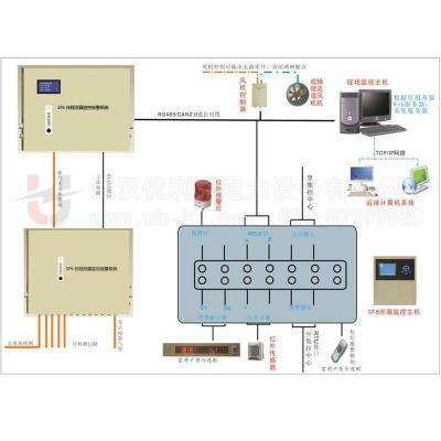SF6在线泄漏监控报警系统(定量泄漏报警项目方案)