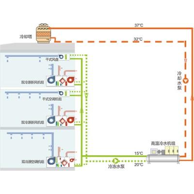 内冷式•双冷源温湿分控空调系统