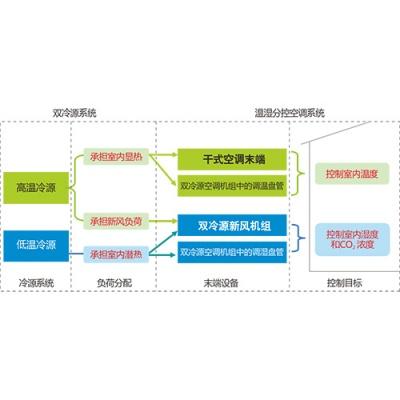 双冷源温湿分控空调系统原理图