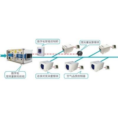 数字化新风系统(TDFA系统,连续式变风量模块+数字化新风机组)