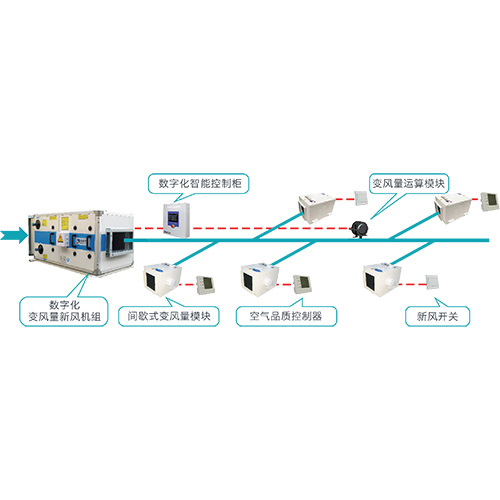 自平衡可变新风系统(TVFA系统,间歇式变风量模块+数字化新风机组)