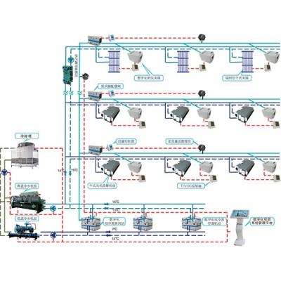 基于智能新风的双冷源温湿分控空调系统
