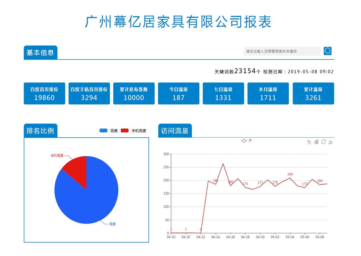 广州幕亿居家具有限公司报表