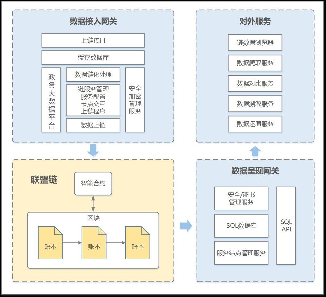 区块链监管与存证基础设施