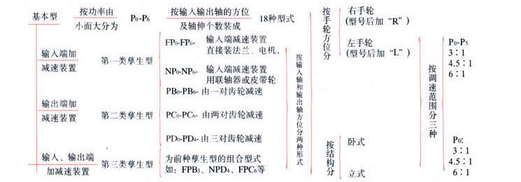 齿链式无级变速器概述和分类代号