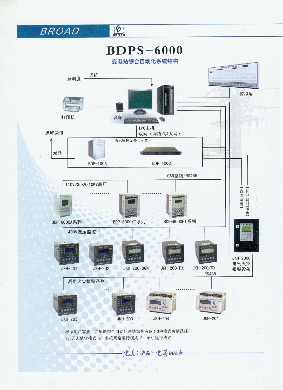 綜合自動化系統結構