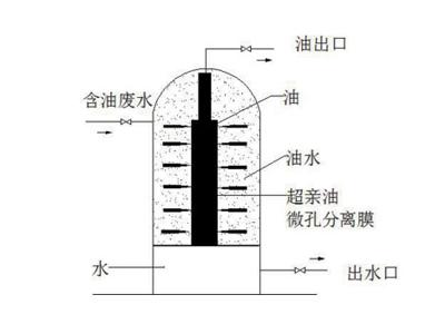 新型超亲油超疏水分离膜