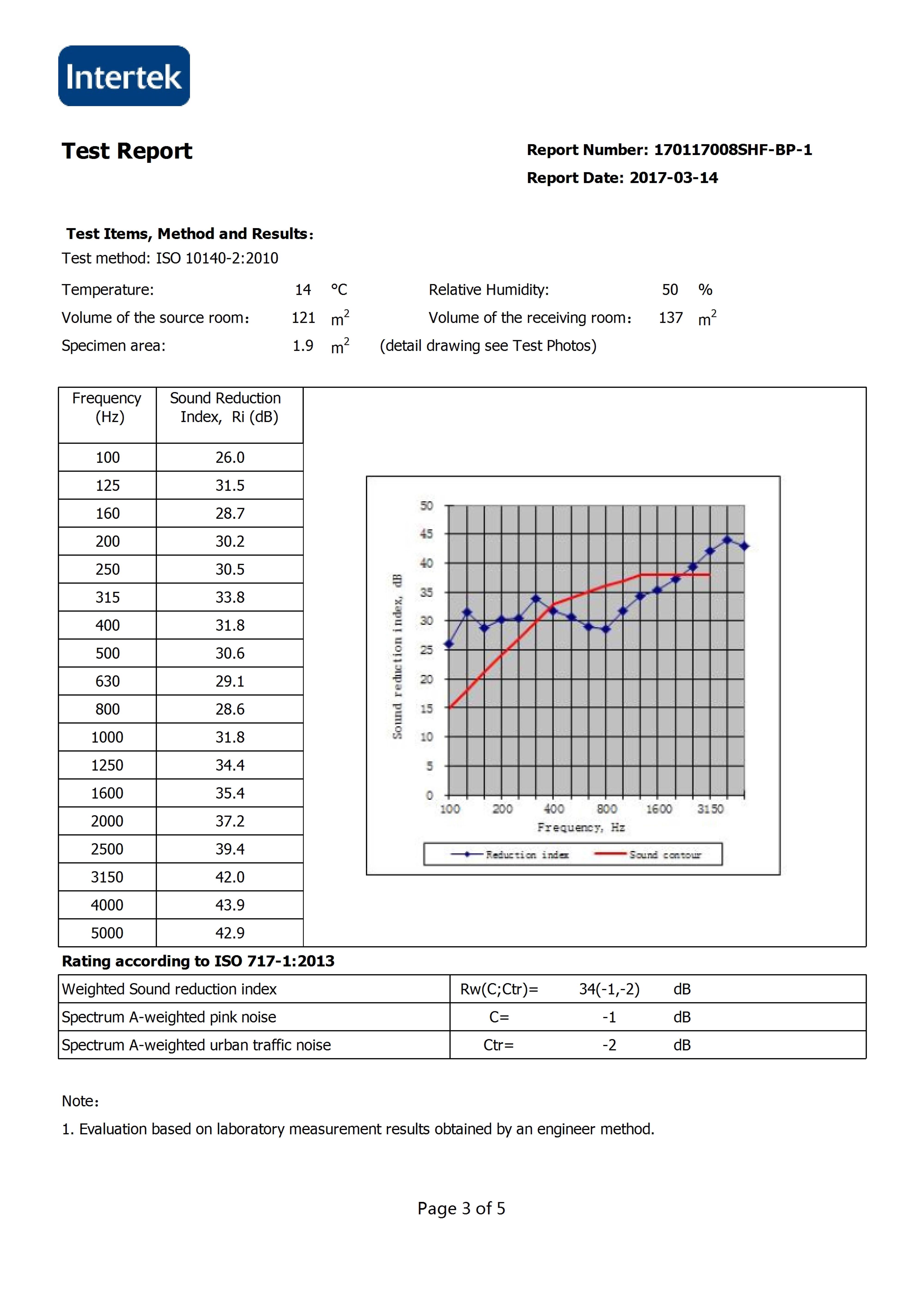 Sound insulation test1