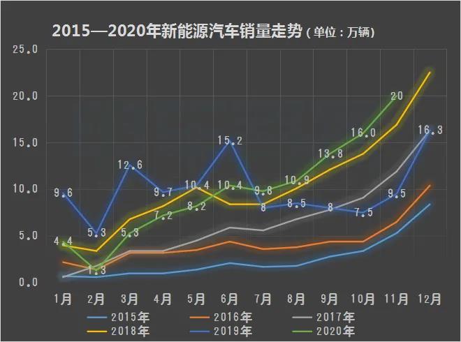 中汽协:新能源汽车前11个月累计销量增速由负转正