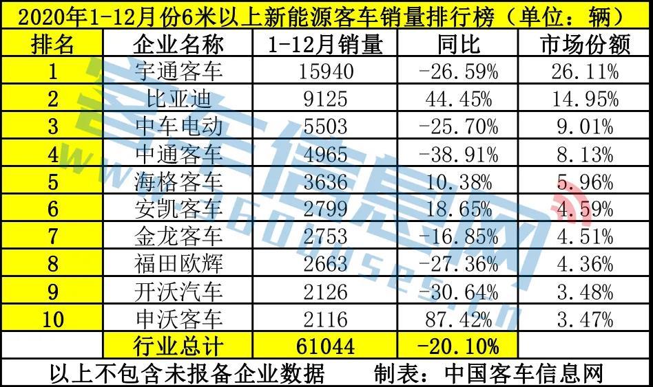 2020中国新能源客车销6.1万辆,同比下滑20%,前10排名出炉!