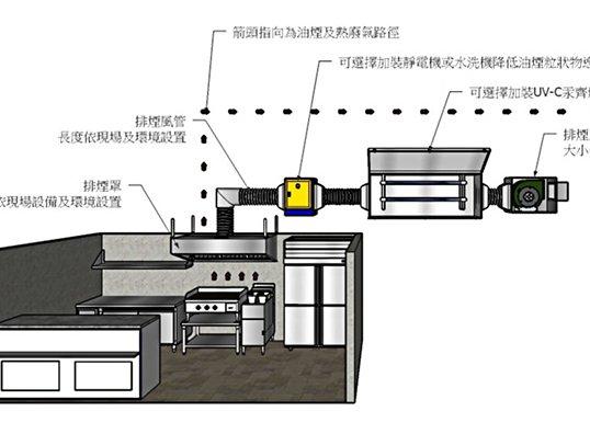 油煙異味防製設備「Q&A」