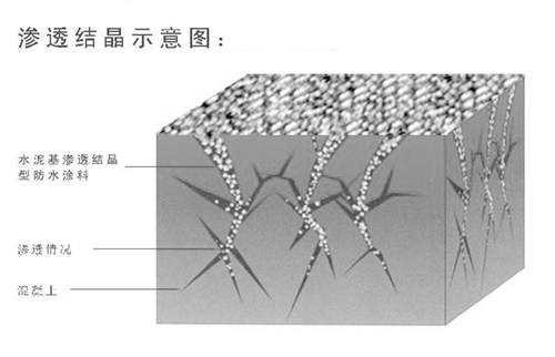 """再谈""""水泥基渗透结晶型防水材料""""的应用"""