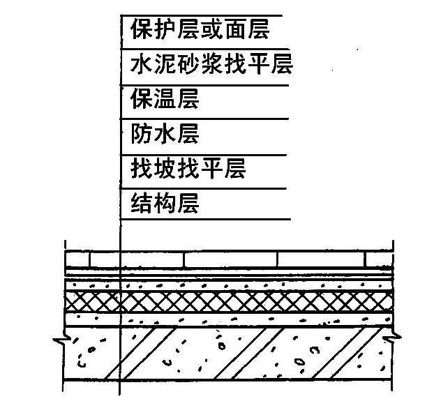 上人平屋面非上人屋面等屋面工程施工技术操作细则