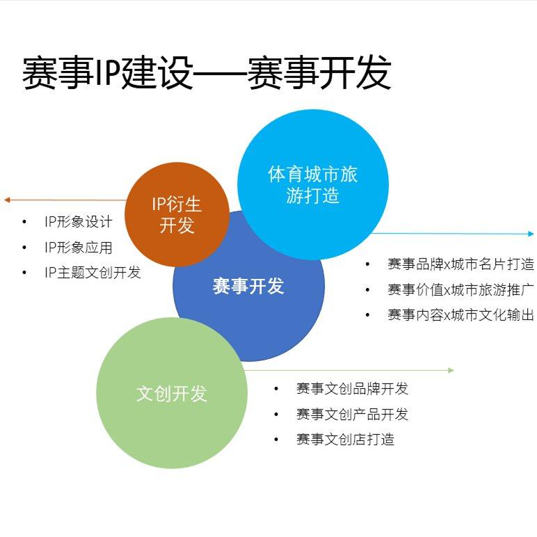 城市体育战略规划