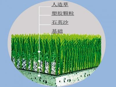 人造草施工方案