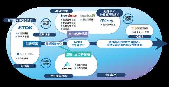 图2 TDK集团的主要传感器技术以及传感器事业的变革