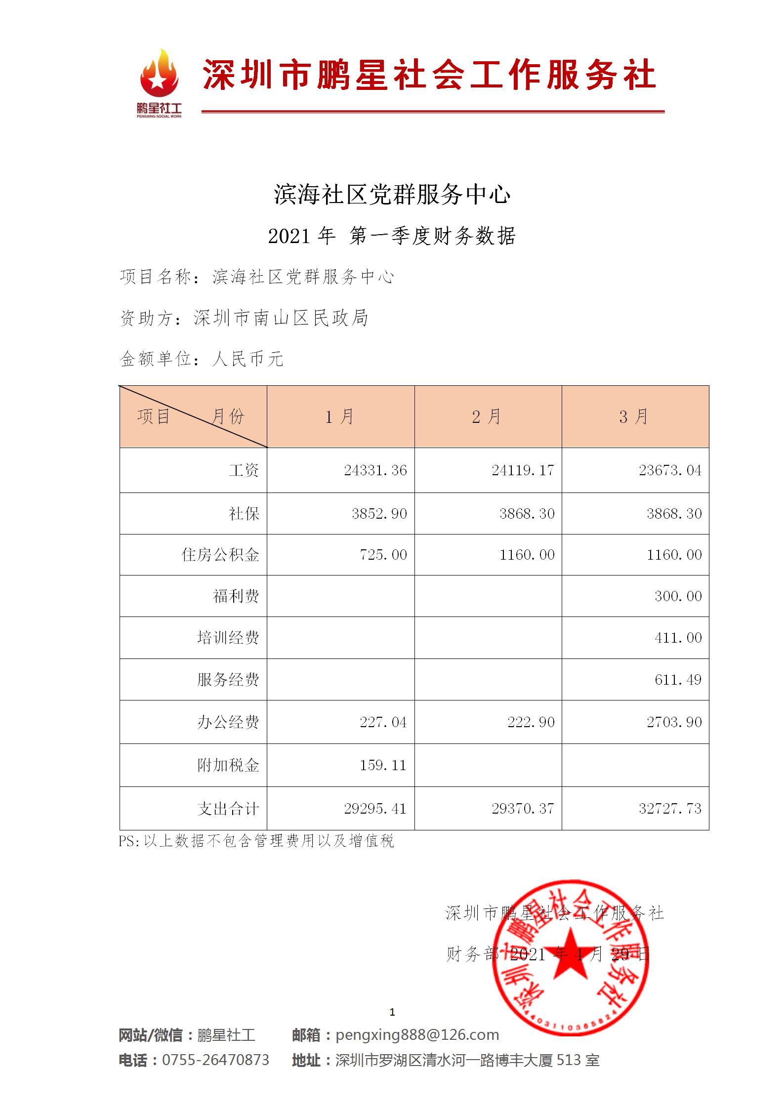 【公示】2021年第一季度财务数...
