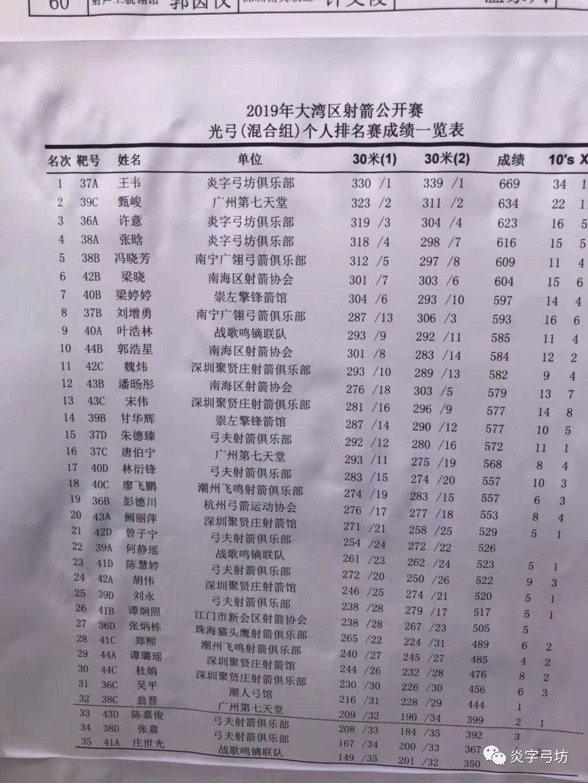 The Yanzi Bowfang team of Guangzhou Olympic Games ...
